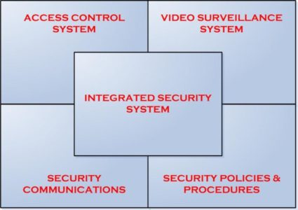 System Design Msb Security Consulting